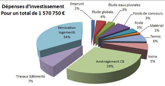 Le budget 2010 mairie de lavaveix for Budget des mairies